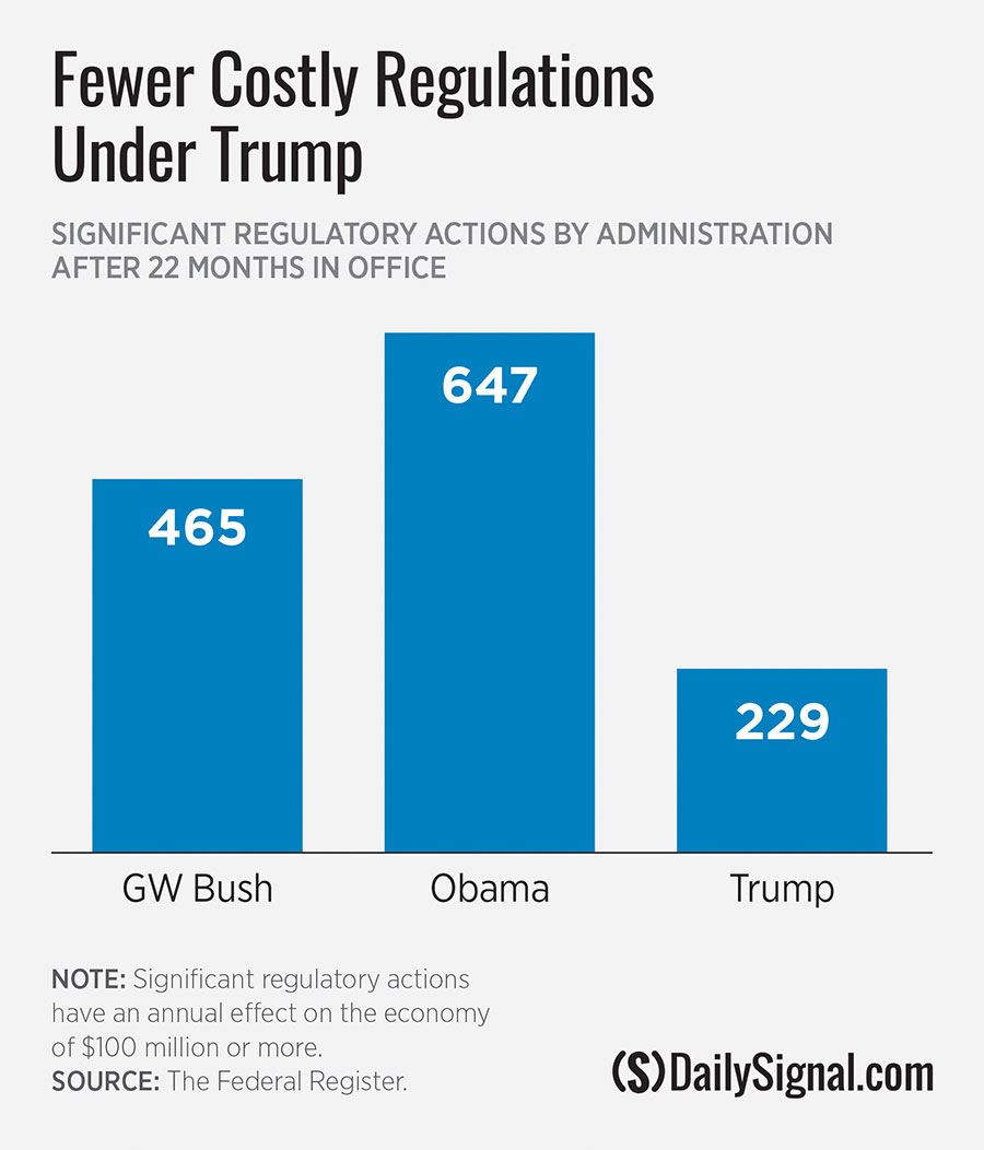 Regulatory costs by G.W. Bush, Obama and Trump administrations.